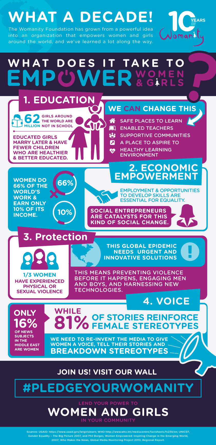 website womanity infographic